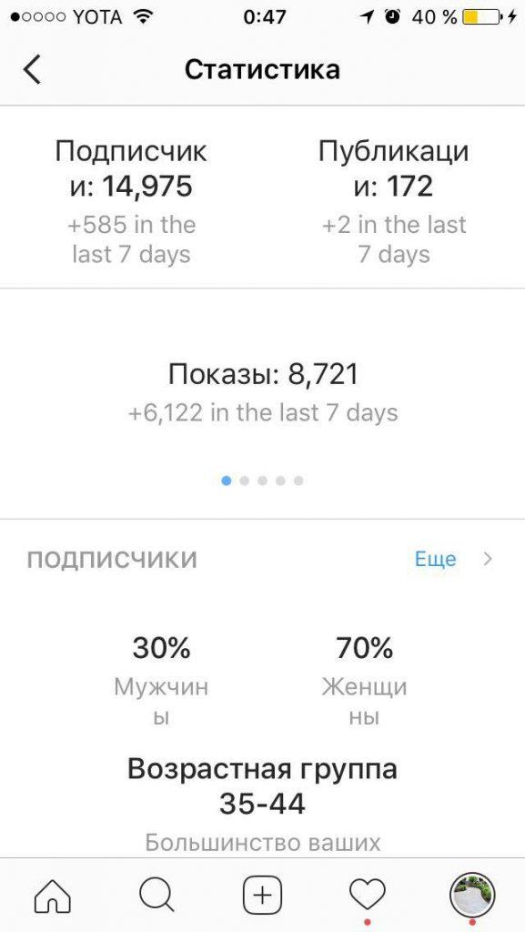 Сводная статистика Instagram аккаунта