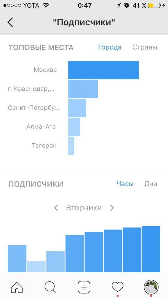 Статистика активности подписчиков (временная) по отношению к определённому аккаунту
