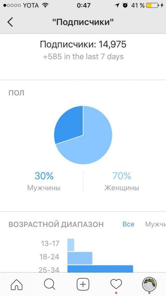Статистика подписчиков в Instagram